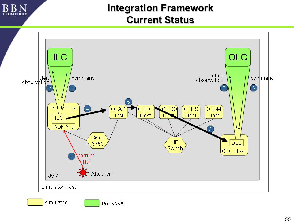 66 Integration Framework Current Status
