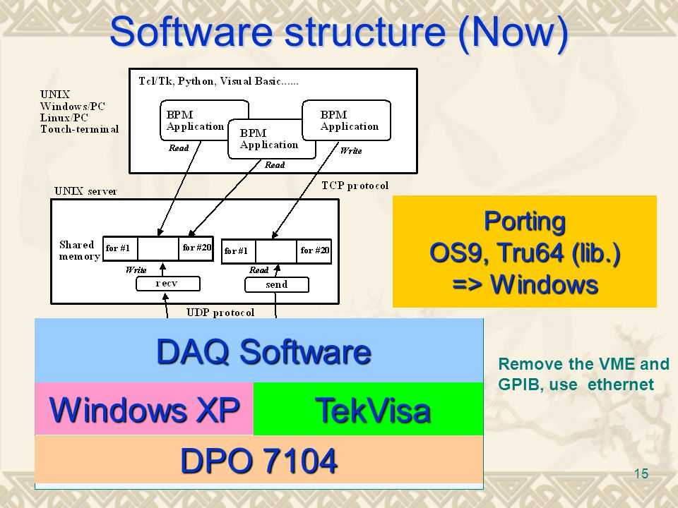 15 OS9 Software structure (Now) DPO 7104 Windows XP DAQ Software DAQ Software TekVisa TekVisa Porting OS9, Tru64 (lib.) => Windows Remove the VME and GPIB, use ethernet