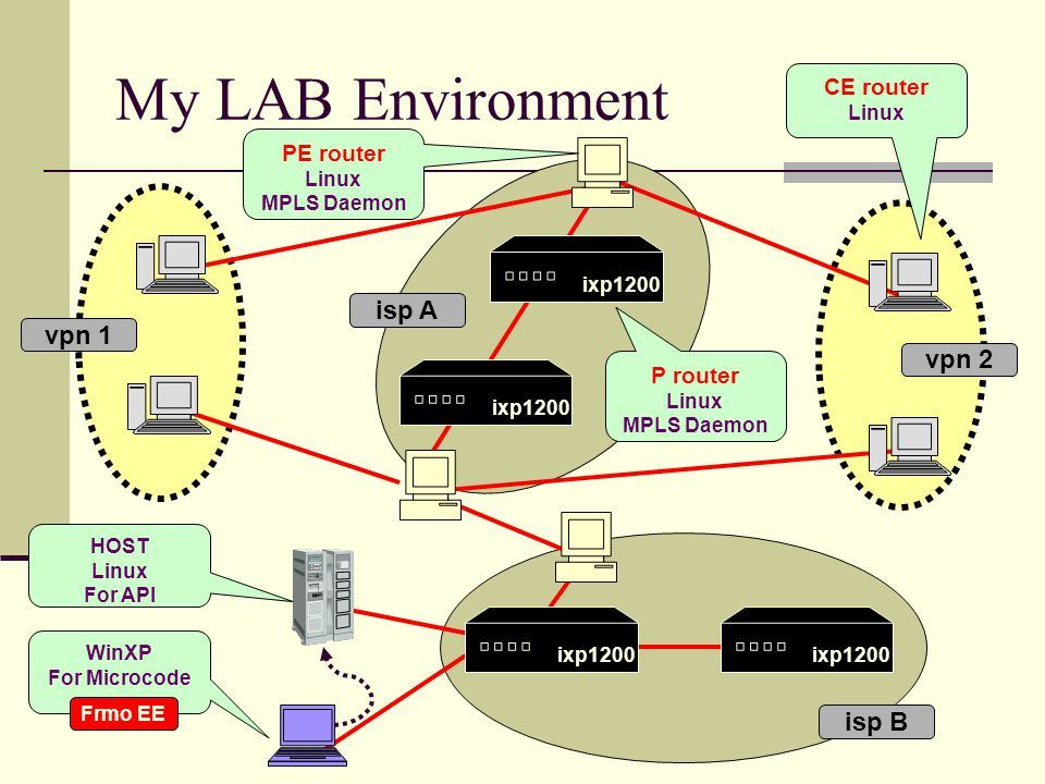 vpn 2 My LAB Environment isp A isp B P router Linux MPLS Daemon vpn 1 HOST Linux For API WinXP For Microcode CE router Linux PE router Linux MPLS Daemon ixp1200 Frmo EE ixp1200