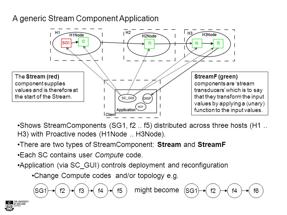 Composition Example We now form a Stream consisting of several StreamF components composed together ….