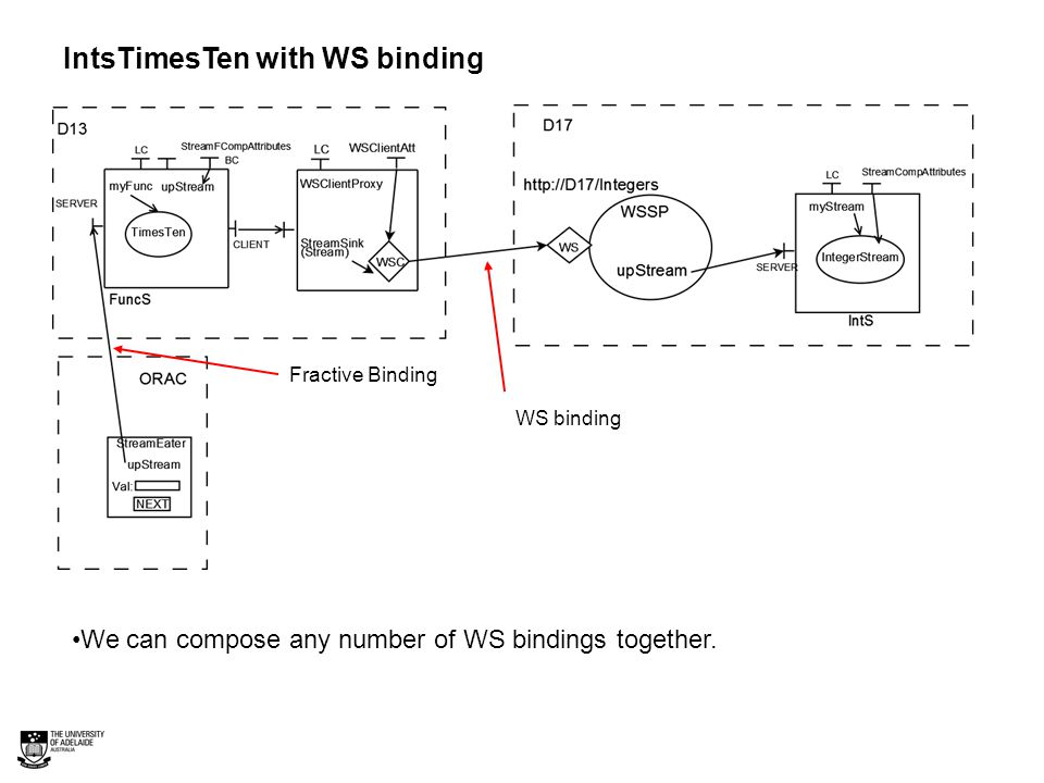 IntsTimesTen with WS binding WS binding Fractive Binding We can compose any number of WS bindings together.