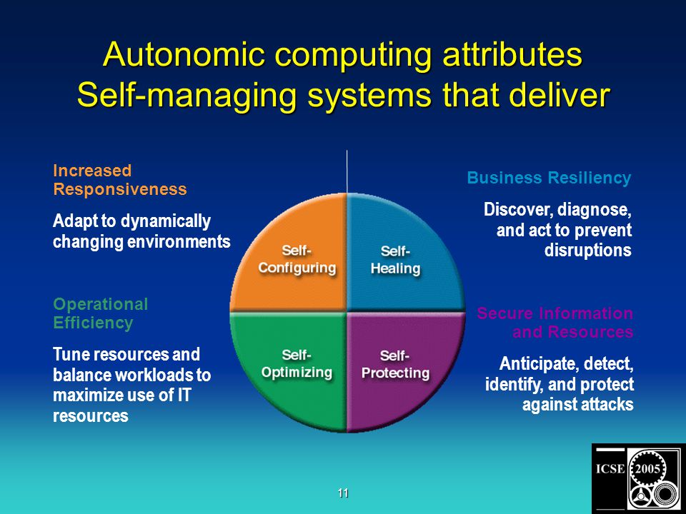 11 Increased Responsiveness Adapt to dynamically changing environments Business Resiliency Discover, diagnose, and act to prevent disruptions Operational Efficiency Tune resources and balance workloads to maximize use of IT resources Secure Information and Resources Anticipate, detect, identify, and protect against attacks Autonomic computing attributes Self-managing systems that deliver