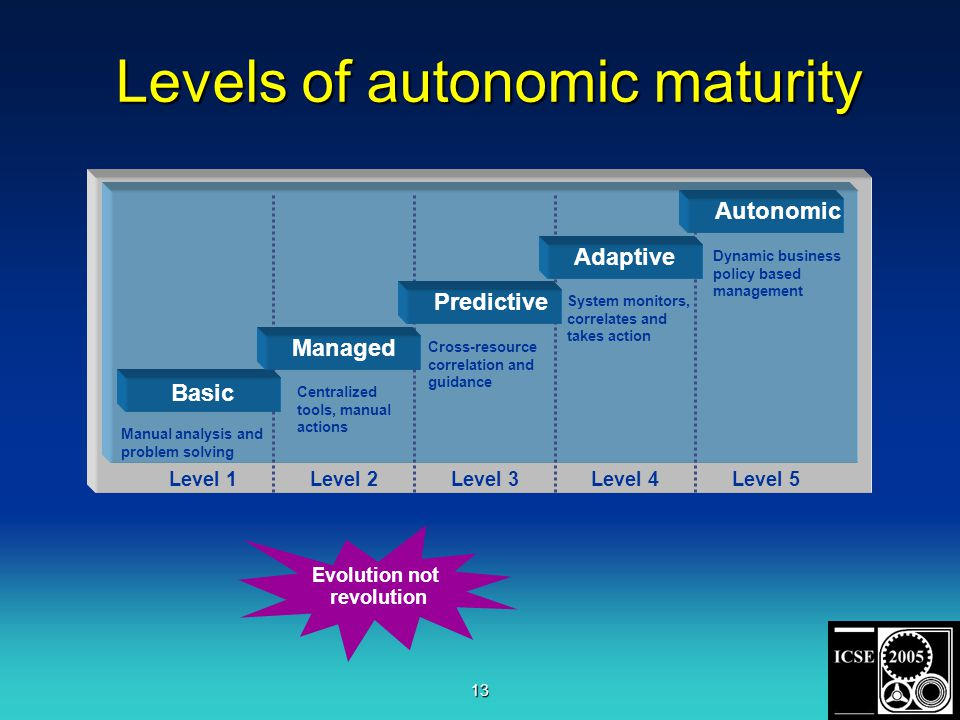 13 Level 2Level 3Level 4Level 5Level 1 Basic Managed Predictive Adaptive Autonomic Manual analysis and problem solving Centralized tools, manual actions Cross-resource correlation and guidance System monitors, correlates and takes action Dynamic business policy based management Evolution not revolution Levels of autonomic maturity