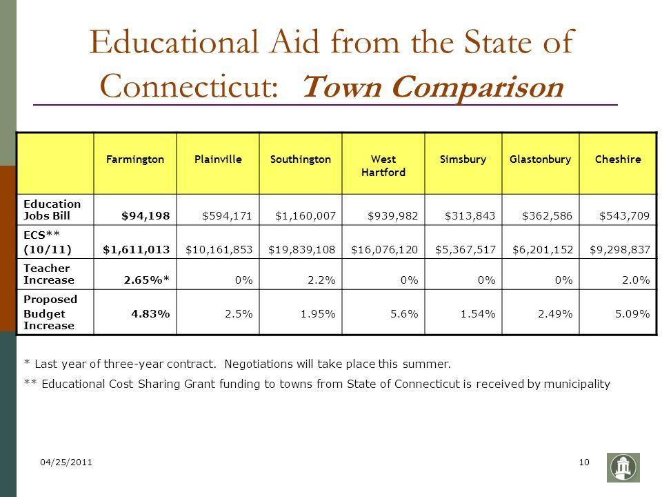04/25/201110 Educational Aid from the State of Connecticut: Town Comparison FarmingtonPlainvilleSouthingtonWest Hartford SimsburyGlastonburyCheshire E