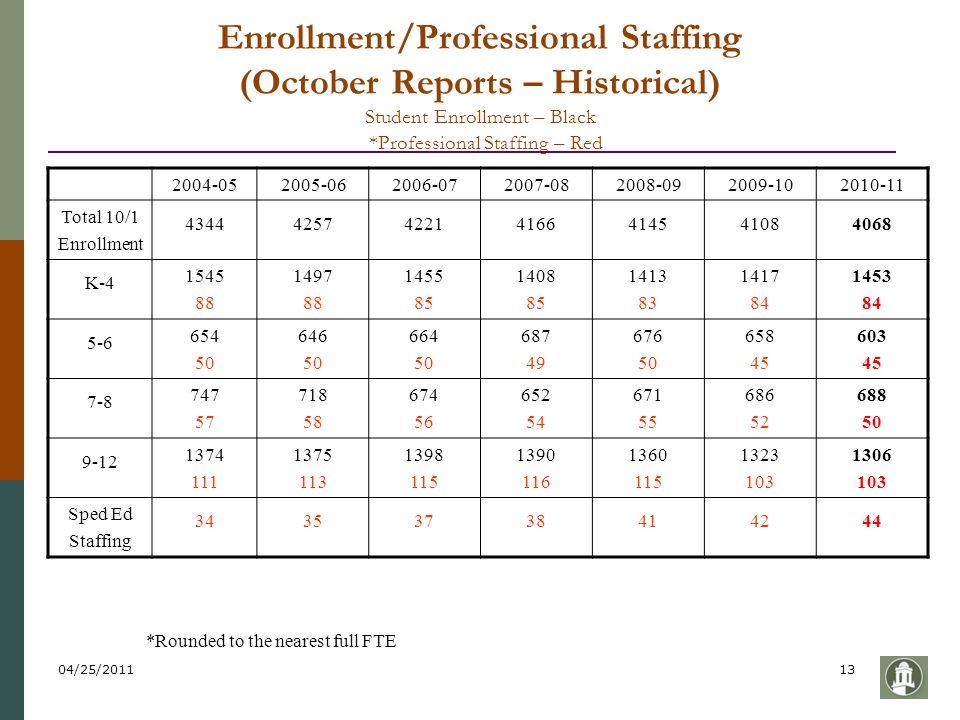 04/25/201113 Enrollment/Professional Staffing (October Reports – Historical) Student Enrollment – Black *Professional Staffing – Red 2004-052005-06200