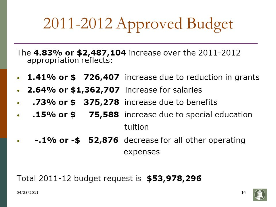 04/25/201114 2011-2012 Approved Budget The 4.83% or $2,487,104 increase over the 2011-2012 appropriation reflects: 1.41% or $ 726,407 increase due to