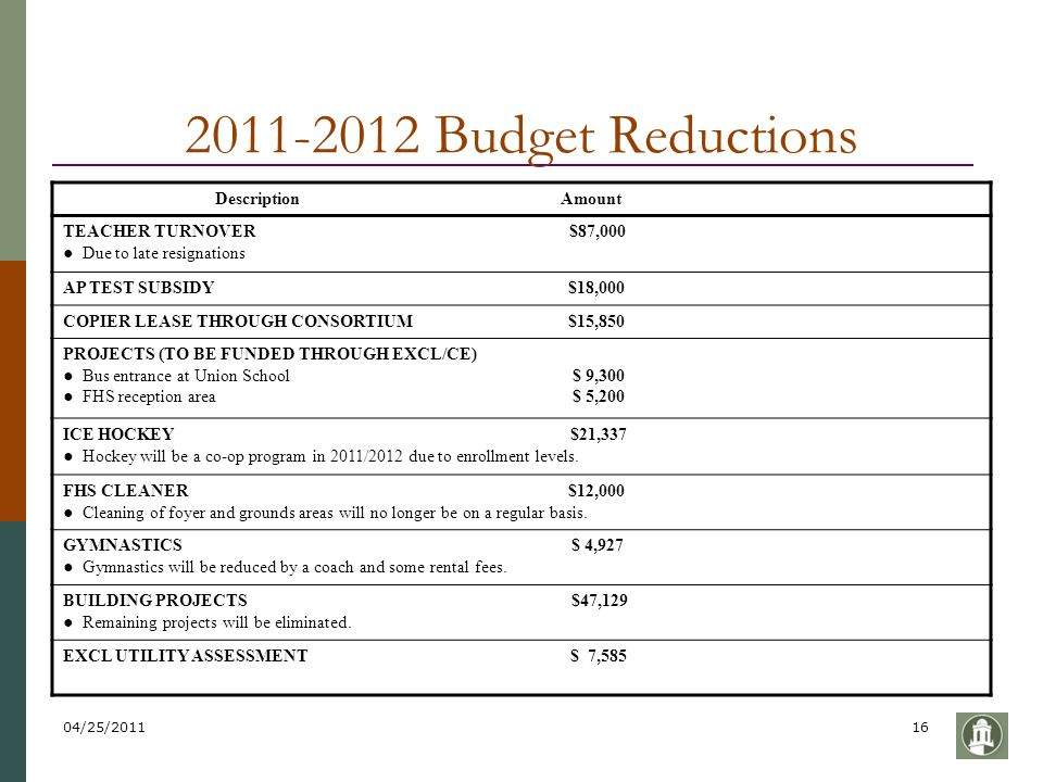 04/25/201116 2011-2012 Budget Reductions Description Amount TEACHER TURNOVER $87,000 ● Due to late resignations AP TEST SUBSIDY $18,000 COPIER LEASE T