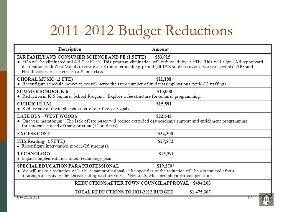 04/25/201117 2011-2012 Budget Reductions Description Amount IAR FAMILY AND CONSUMER SCIENCE AND PE (1.5 FTE) $83,915 ● FCS will be eliminated at IAR (