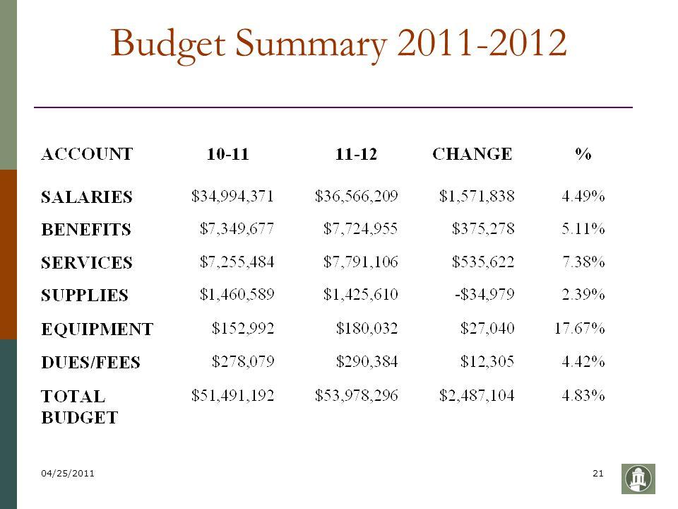 04/25/201121 Budget Summary 2011-2012
