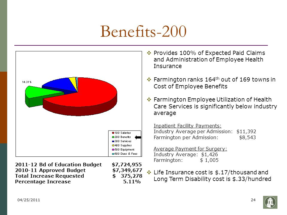 04/25/201124 Benefits-200 2011-12 Bd of Education Budget $7,724,955 2010-11 Approved Budget $7,349,677 Total Increase Requested $ 375,278 Percentage I