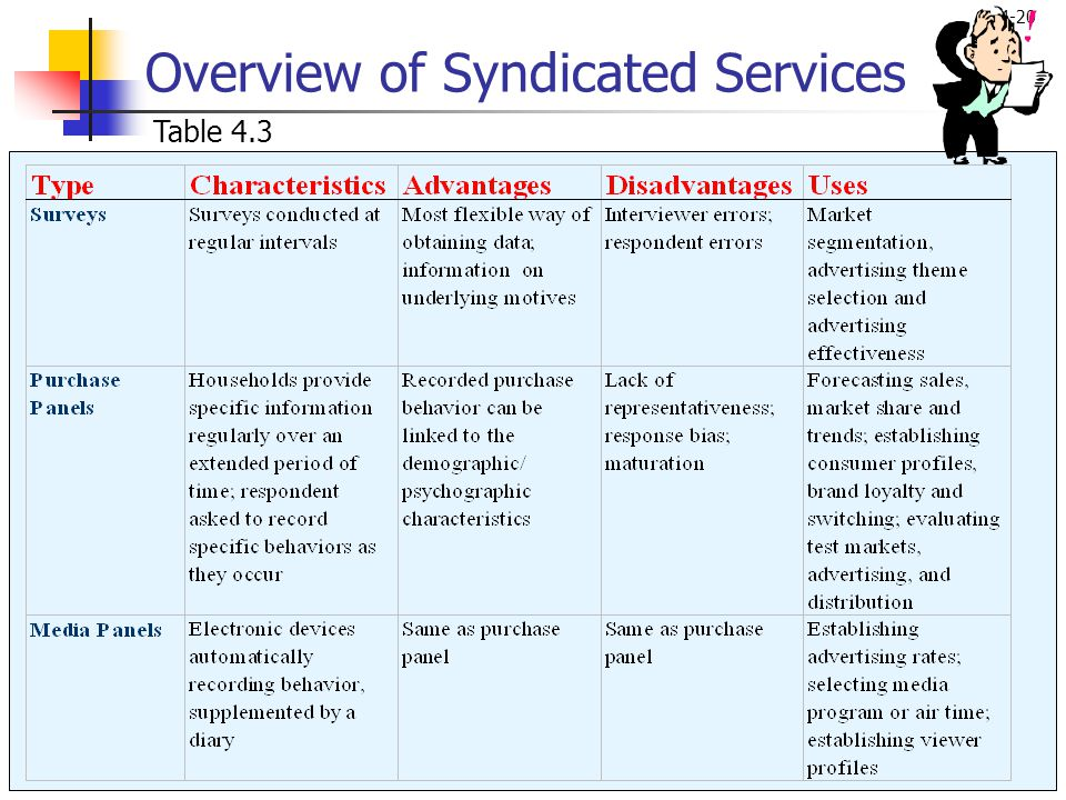 4-20 Overview of Syndicated Services Table 4.3