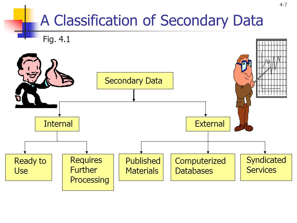 4-7 A Classification of Secondary Data Secondary Data Ready to Use Requires Further Processing Published Materials Computerized Databases Syndicated Services Fig.