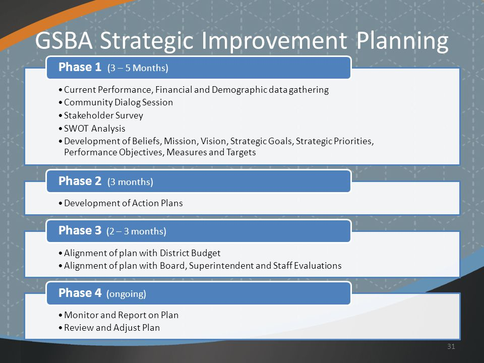 GSBA Strategic Improvement Planning Current Performance, Financial and Demographic data gathering Community Dialog Session Stakeholder Survey SWOT Analysis Development of Beliefs, Mission, Vision, Strategic Goals, Strategic Priorities, Performance Objectives, Measures and Targets Phase 1 (3 – 5 Months) Development of Action Plans Phase 2 (3 months) Alignment of plan with District Budget Alignment of plan with Board, Superintendent and Staff Evaluations Phase 3 (2 – 3 months) Monitor and Report on Plan Review and Adjust Plan Phase 4 (ongoing) 31