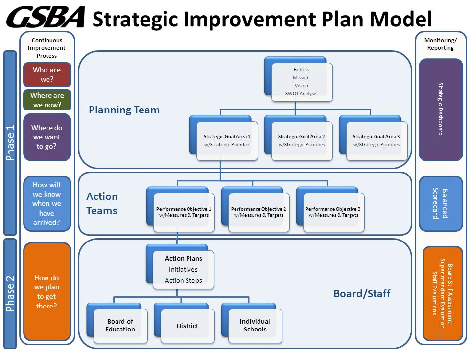 Monitoring/ Reporting Continuous Improvement Process Action Teams Planning Team Board/Staff Strategic Improvement Plan Model Phase 1 Phase 2 Who are we.