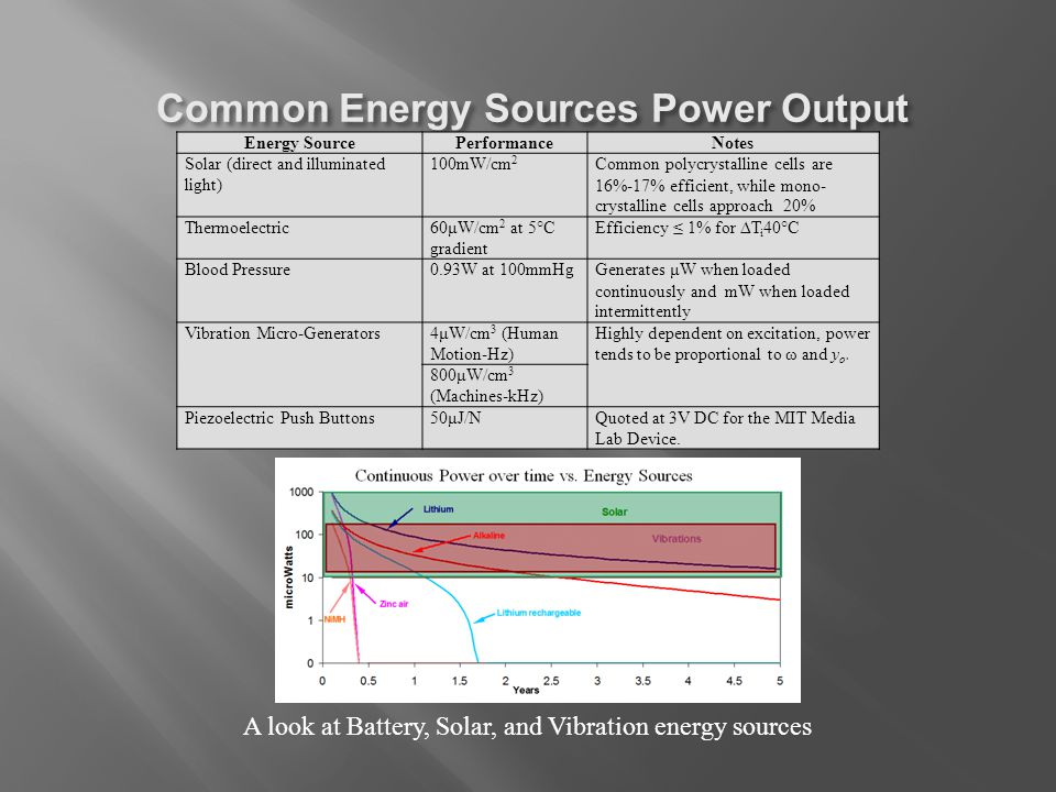 A look at Battery, Solar, and Vibration energy sources Energy SourcePerformanceNotes Solar (direct and illuminated light) 100mW/cm 2 Common polycrystalline cells are 16%-17% efficient, while mono- crystalline cells approach 20% Thermoelectric60μW/cm 2 at 5°C gradient Efficiency ≤ 1% for ∆T i 40°C Blood Pressure0.93W at 100mmHgGenerates μW when loaded continuously and mW when loaded intermittently Vibration Micro-Generators4μW/cm 3 (Human Motion-Hz) Highly dependent on excitation, power tends to be proportional to ω and y o.