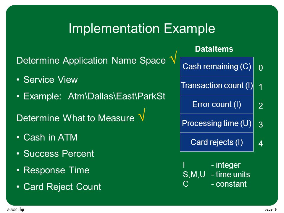 © 2002 page 19 Implementation Example Determine Application Name Space  Service View Example: Atm\Dallas\East\ParkSt Determine What to Measure  Cash in ATM Success Percent Response Time Card Reject Count DataItems Transaction count (I) Error count (I) Processing time (U) Cash remaining (C) Card rejects (I) I - integer S,M,U - time units C - constant 0 1 2 3 4