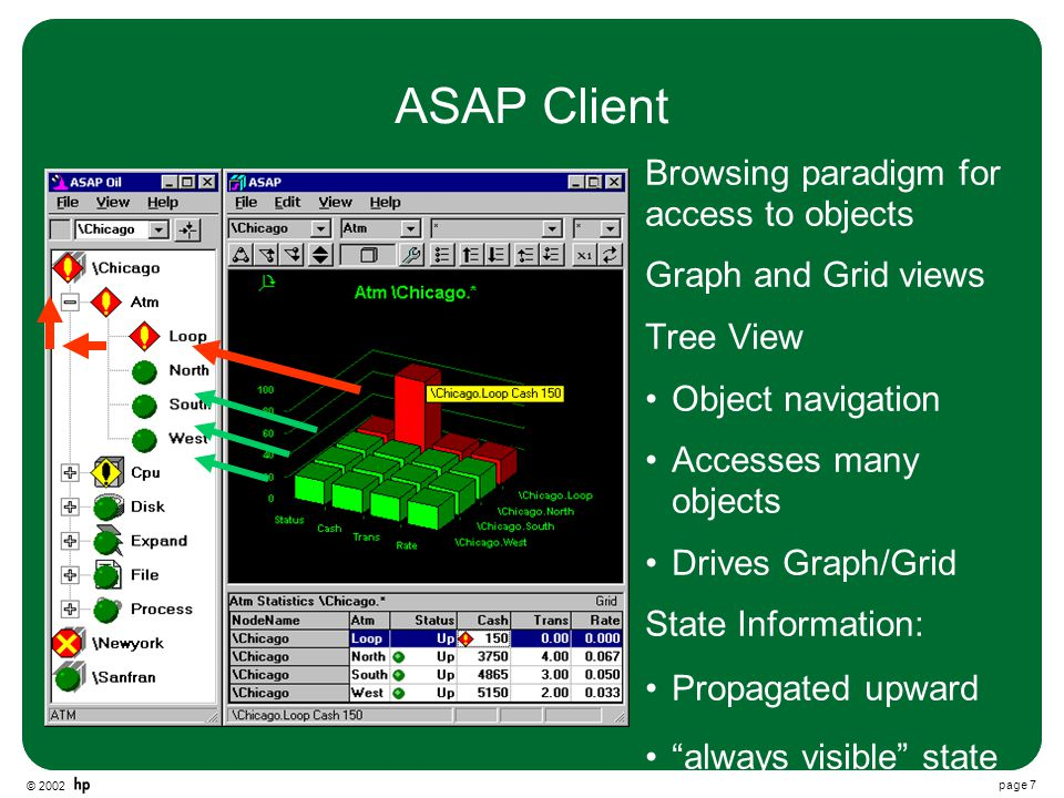 © 2002 page 7 ASAP Client Browsing paradigm for access to objects Graph and Grid views Tree View Object navigation Accesses many objects Drives Graph/Grid State Information: Propagated upward always visible state