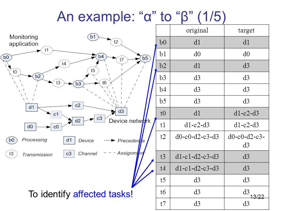 13/22 originaltarget b0d1 b1d0 b2d1d3 b3d3 b4d3 b5d3 t0d1d1-c2-d3 t1d1-c2-d3 t2d0-c0-d2-c3-d3 t3d1-c1-d2-c3-d3d3 t4d1-c1-d2-c3-d3d3 t5d3 t6d3 t7d3 To identify affected tasks.