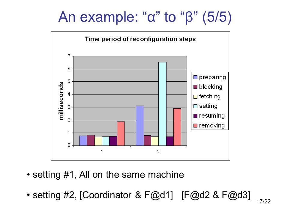 17/22 setting #1, All on the same machine setting #2, [Coordinator & F@d1] [F@d2 & F@d3] An example: α to β (5/5)