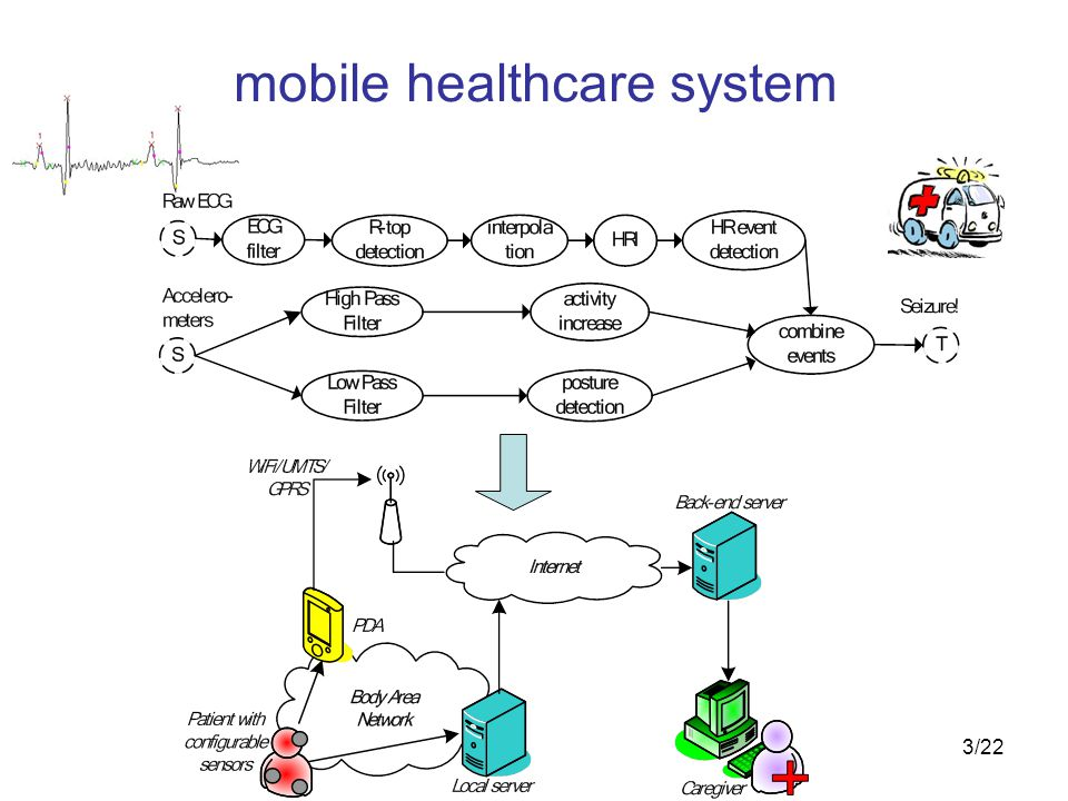 3/22 mobile healthcare system
