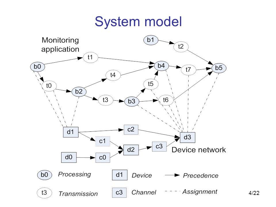 4/22 System model