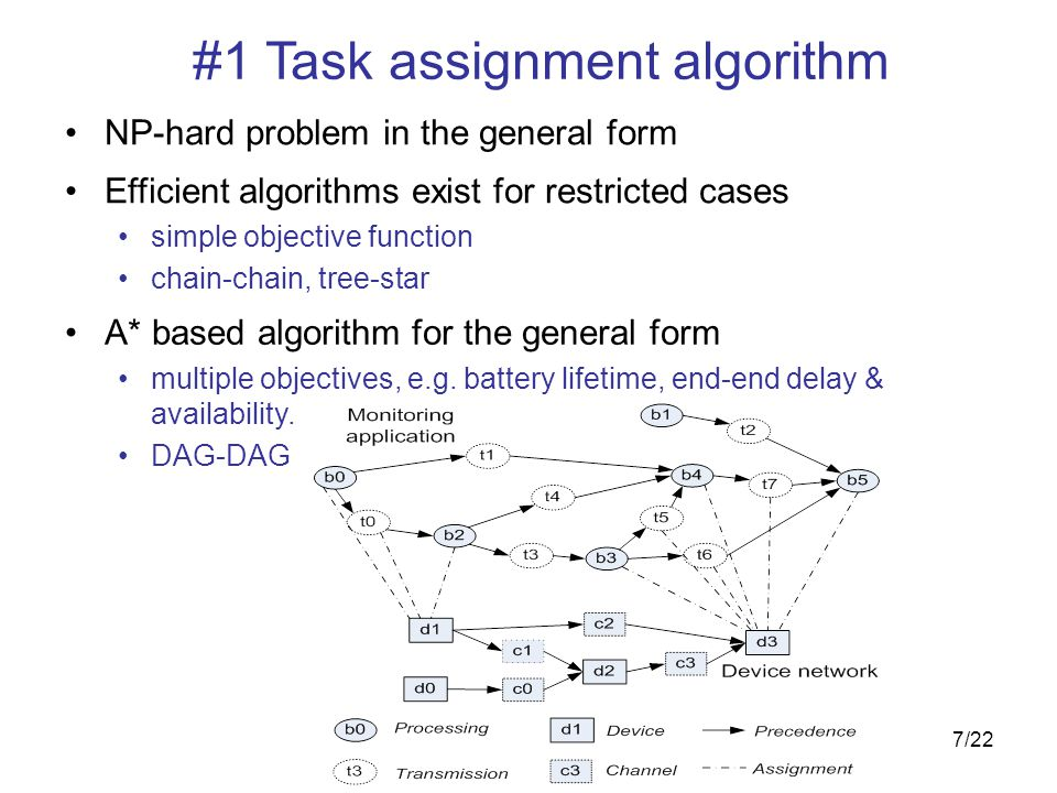 7/22 #1 Task assignment algorithm A* based algorithm for the general form multiple objectives, e.g.