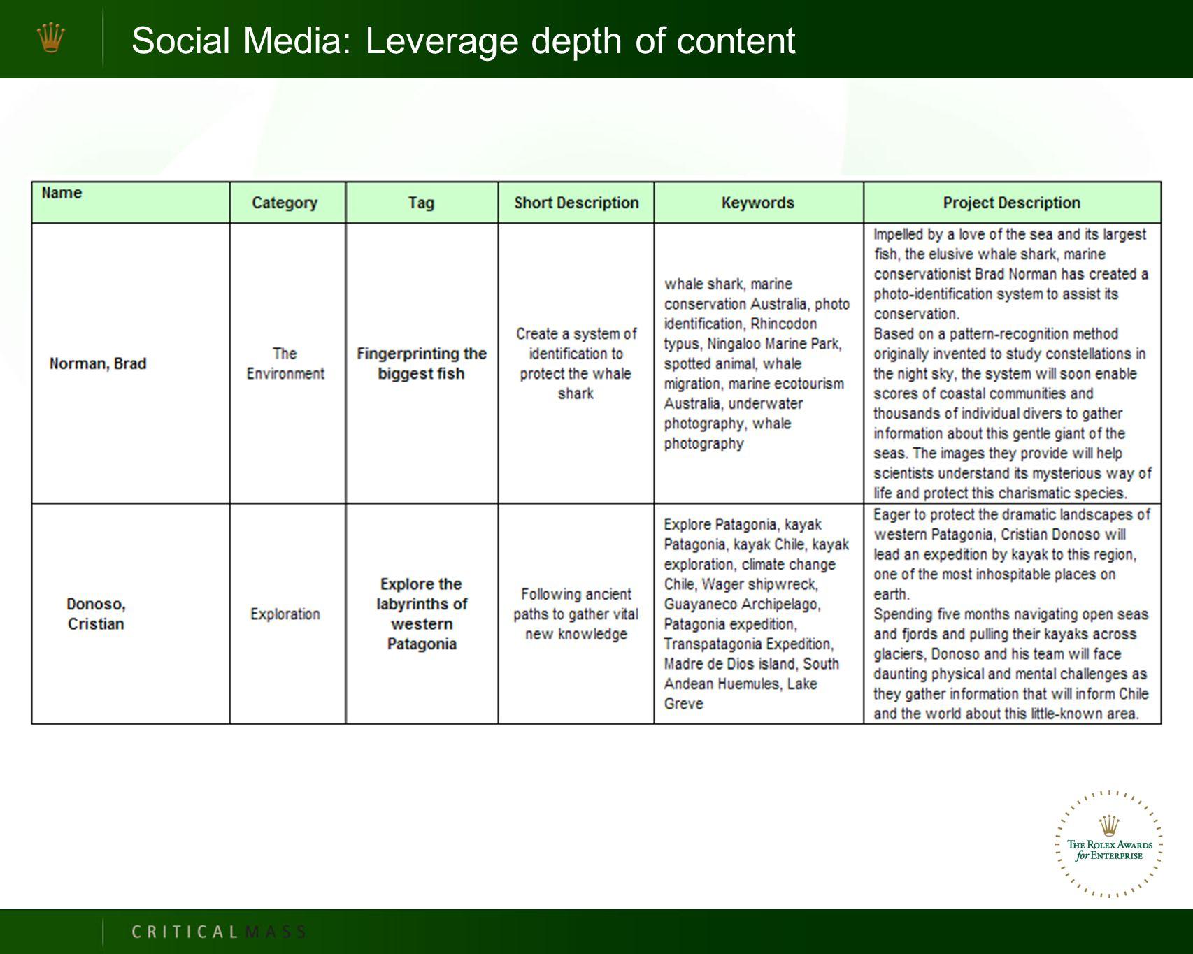 Social Media: Leverage depth of content