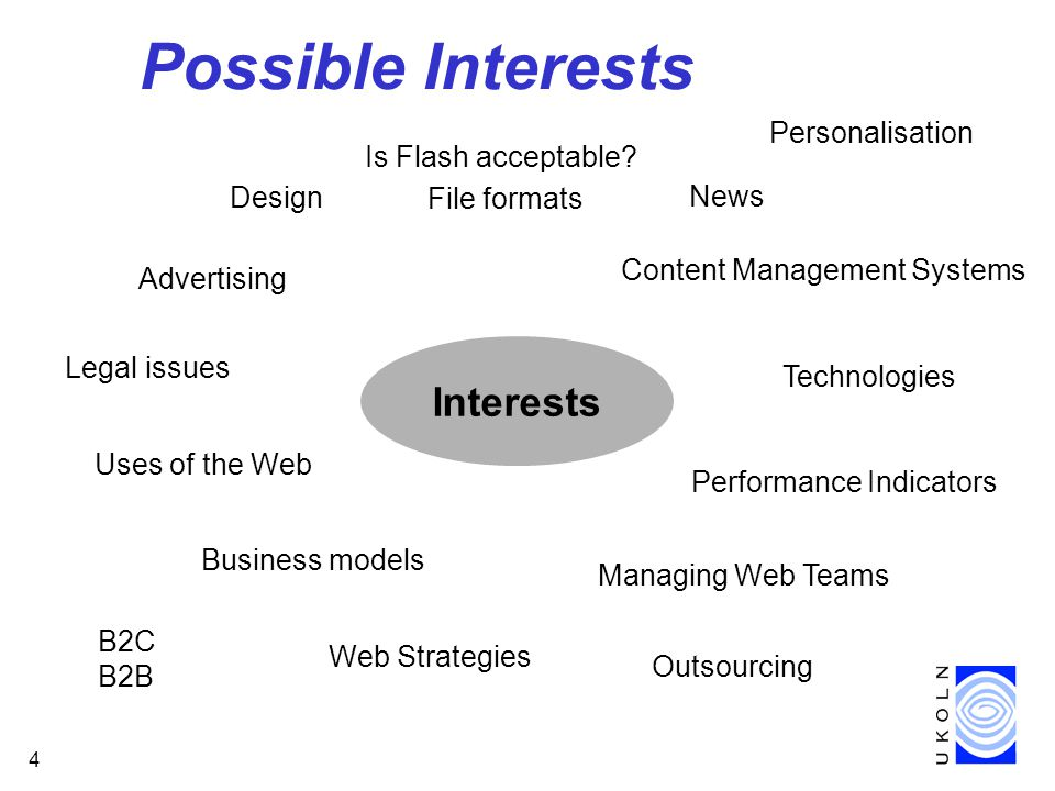 4 Possible Interests Interests Design Advertising Technologies File formats Is Flash acceptable.