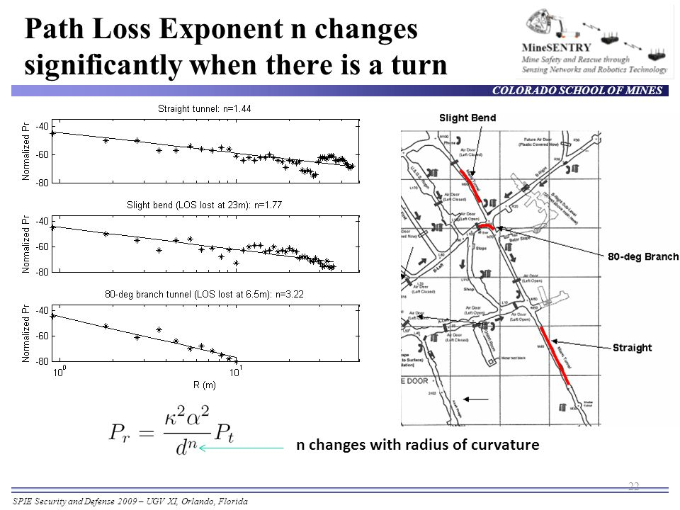 COLORADO SCHOOL OF MINES SPIE Security and Defense 2009 – UGV XI, Orlando, Florida Path Loss Exponent n changes significantly when there is a turn 22 n changes with radius of curvature