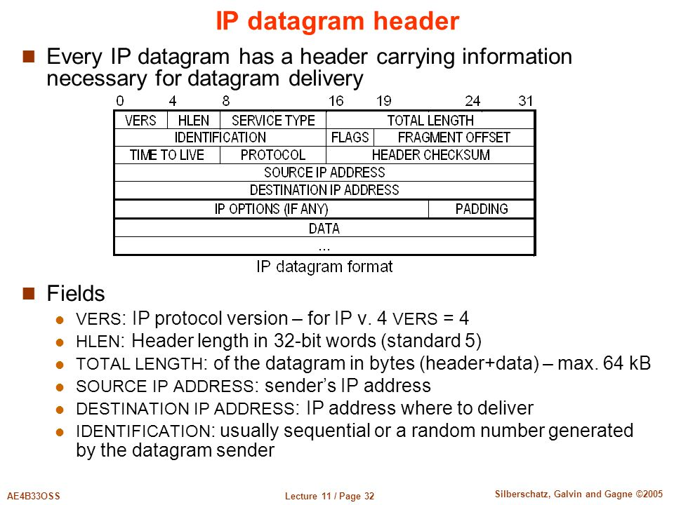Lecture 11 / Page 32AE4B33OSS Silberschatz, Galvin and Gagne ©2005 IP datagram header Every IP datagram has a header carrying information necessary for datagram delivery Fields VERS : IP protocol version – for IP v.