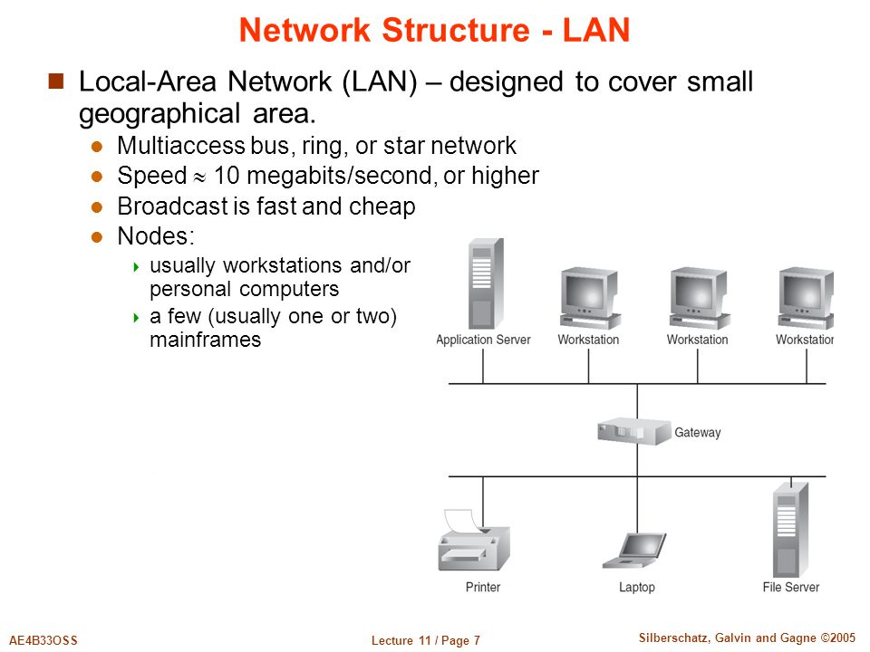 Lecture 11 / Page 7AE4B33OSS Silberschatz, Galvin and Gagne ©2005 Network Structure - LAN Local-Area Network (LAN) – designed to cover small geographical area.