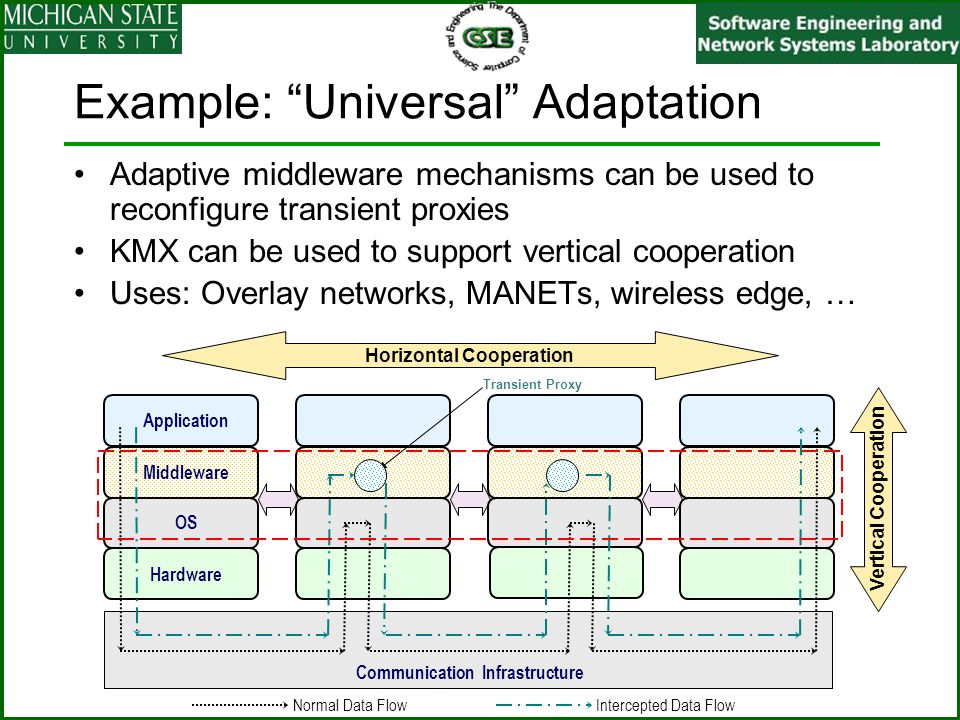 """Example: """"Universal"""" Adaptation Adaptive middleware mechanisms can be used to reconfigure transient proxies KMX can be used to support vertical cooper"""