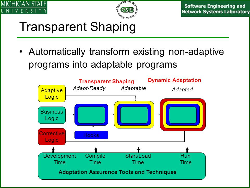Transparent Shaping Automatically transform existing non-adaptive programs into adaptable programs Business Logic Development Time Transparent Shaping Adaptive Logic Adaptation Assurance Tools and Techniques Compile Time Start/Load Time Run Time Hooks Dynamic Adaptation Adapt-ReadyAdaptable Adapted Corrective Logic