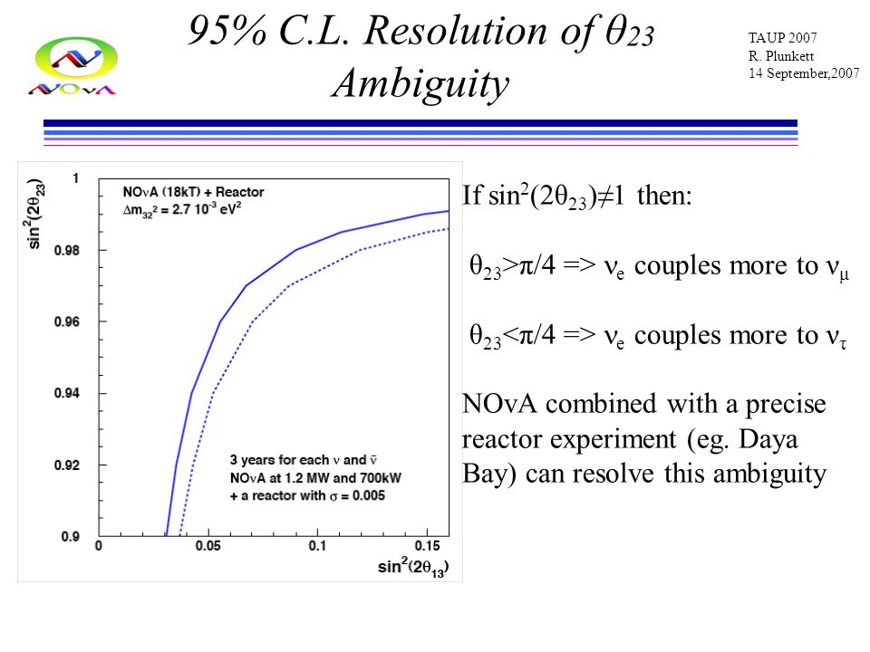 TAUP 2007 R. Plunkett 14 September,2007 95% C.L. Resolution of θ 23 Ambiguity If sin 2 (2θ 23 )≠1 then: θ 23 >π/4 => e couples more to ν μ θ 23 e coup