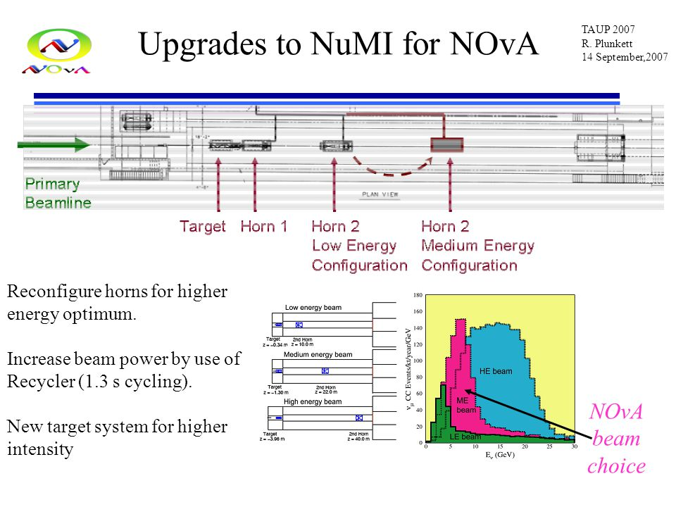 TAUP 2007 R. Plunkett 14 September,2007 Upgrades to NuMI for NOvA Reconfigure horns for higher energy optimum. Increase beam power by use of Recycler