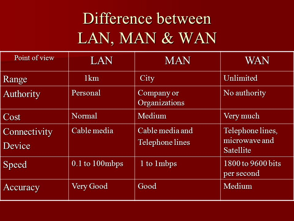 Difference between LAN, MAN & WAN Point of view LANMANWAN Range 1km 1km City CityUnlimited AuthorityPersonal Company or Organizations No authority CostNormalMedium Very much ConnectivityDevice Cable media Cable media and Telephone lines Telephone lines, microwave and Satellite Speed 0.1 to 100mbps 1 to 1mbps 1 to 1mbps 1800 to 9600 bits per second Accuracy Very Good GoodMedium
