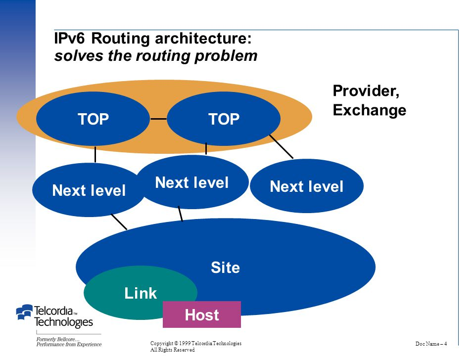 Doc Name – 4 Copyright © 1999 Telcordia Technologies All Rights Reserved TOP Next level Site Link Host Provider, Exchange IPv6 Routing architecture: solves the routing problem