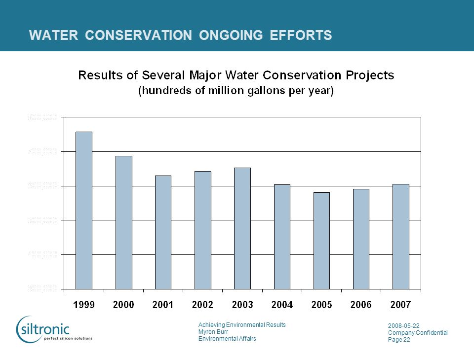 Achieving Environmental Results Myron Burr Environmental Affairs 2008-05-22 Company Confidential Page 22 WATER CONSERVATION ONGOING EFFORTS