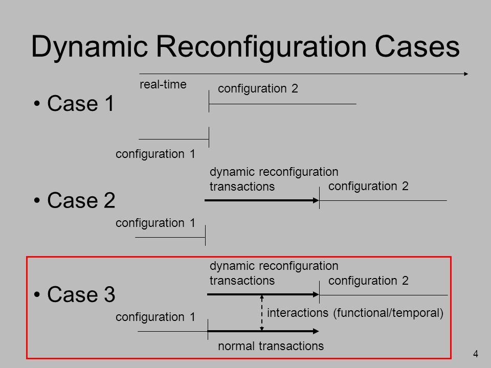 4 Dynamic Reconfiguration Cases configuration 1 configuration 2 real-time Case 1 configuration 2 configuration 1 dynamic reconfiguration transactions Case 2 configuration 2 configuration 1 normal transactions dynamic reconfiguration transactions interactions (functional/temporal) Case 3