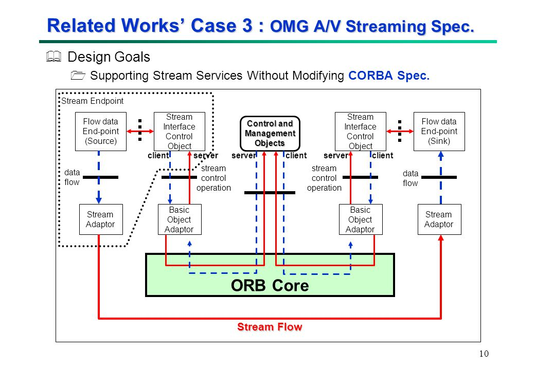 10 Related Works' Case 3 : OMG A/V Streaming Spec.