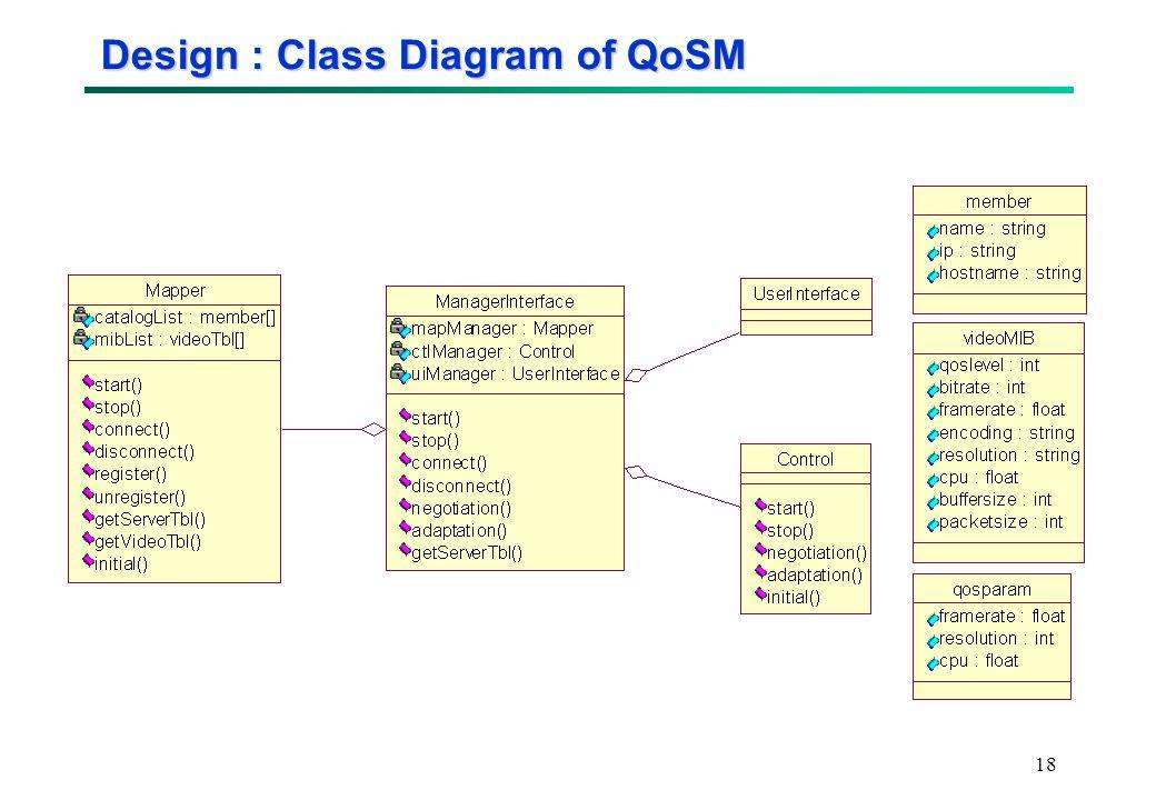 18 Design : Class Diagram of QoSM