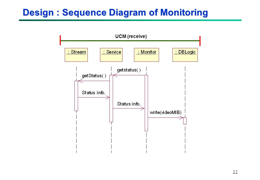 22 Design : Sequence Diagram of Monitoring UCM (receive)