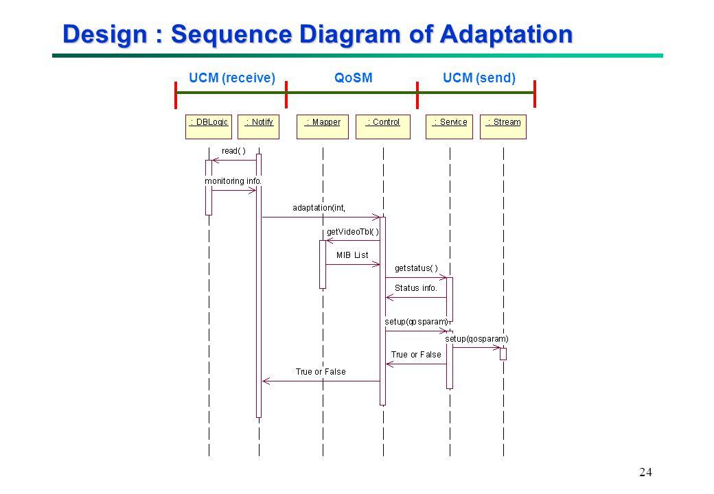 24 Design : Sequence Diagram of Adaptation UCM (receive) UCM (send) QoSM