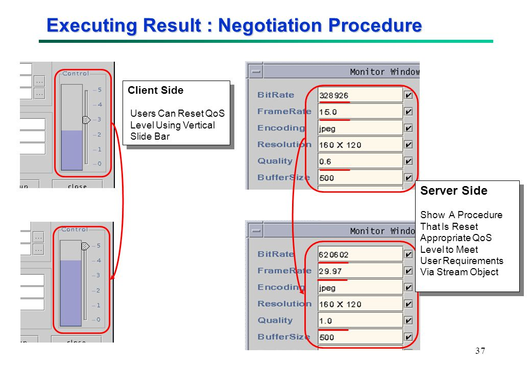 37 Executing Result : Negotiation Procedure Client Side Users Can Reset QoS Level Using Vertical Slide Bar Client Side Users Can Reset QoS Level Using Vertical Slide Bar Server Side Show A Procedure That Is Reset Appropriate QoS Level to Meet User Requirements Via Stream Object Server Side Show A Procedure That Is Reset Appropriate QoS Level to Meet User Requirements Via Stream Object