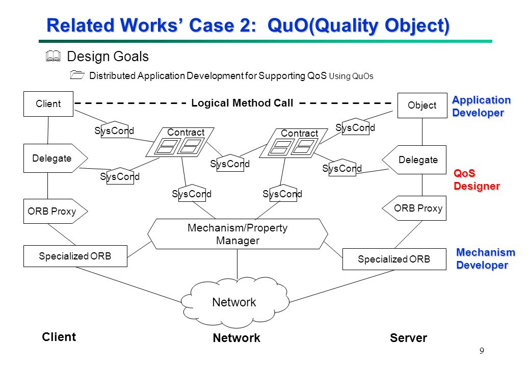 9 Related Works' Case 2: QuO(Quality Object)  Design Goals  Distributed Application Development for Supporting QoS Using QuOs Client Delegate ORB Proxy Specialized ORB Object Specialized ORB Delegate ORB Proxy Mechanism/Property Manager SysCond Contract SysCond Contract SysCond ApplicationDeveloper QoSDesigner MechanismDeveloper Logical Method Call Server Client Network