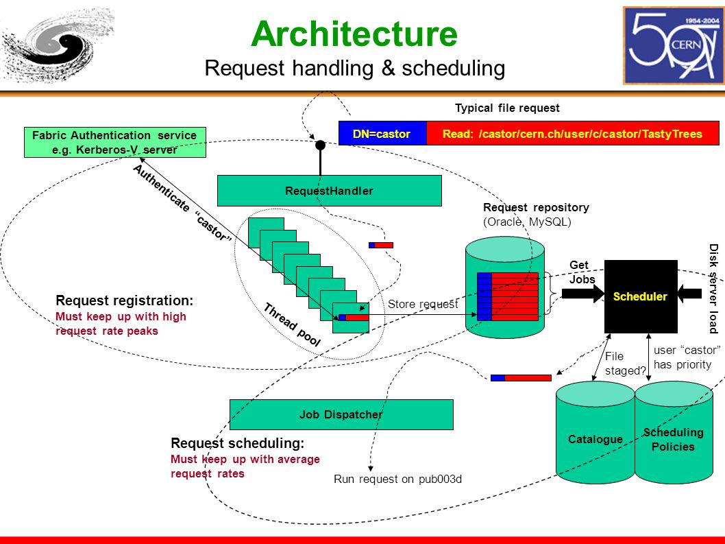 Architecture Request handling & scheduling RequestHandler Fabric Authentication service e.g.