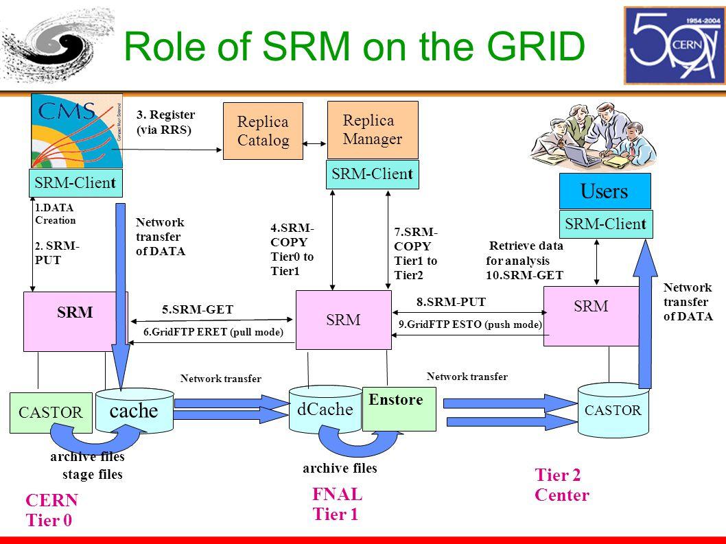 Role of SRM on the GRID SRM-Client SRM cache SRM dCache 6.GridFTP ERET (pull mode) Enstore CASTOR Replica Catalog Network transfer of DATA 1.DATA Crea