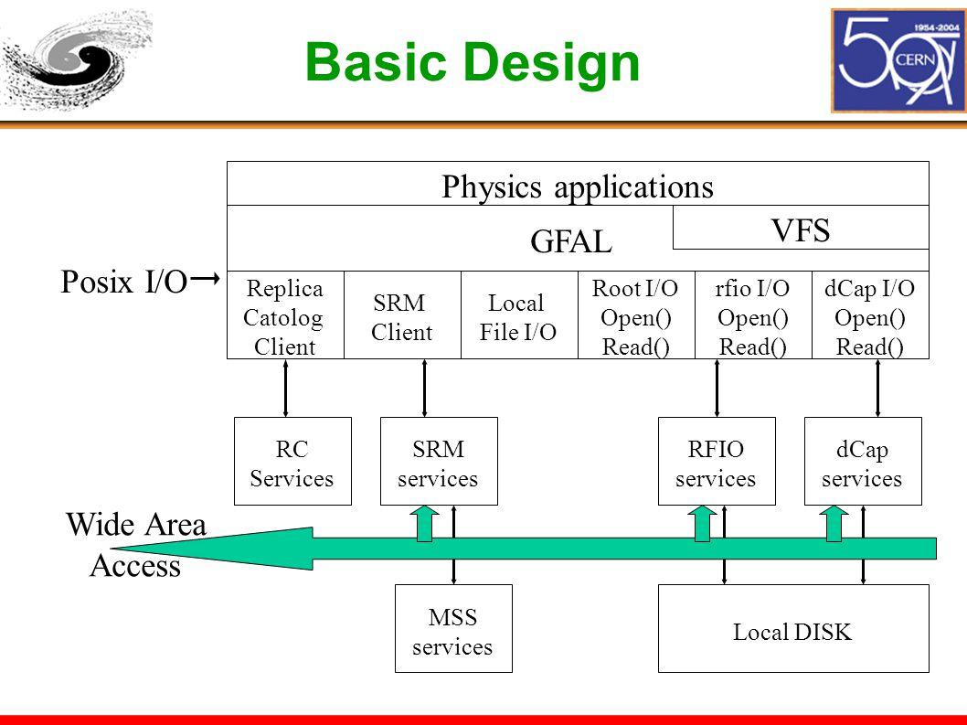 Basic Design Physics applications GFAL VFS SRM Client Local File I/O Root I/O Open() Read() rfio I/O Open() Read() dCap I/O Open() Read() Replica Catolog Client RC Services SRM services RFIO services dCap services MSS services Local DISK Posix I/O Wide Area Access