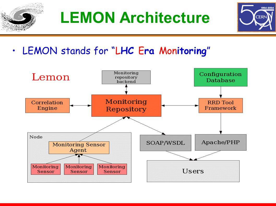 "LEMON Architecture LEMON stands for ""LHC Era Monitoring"""
