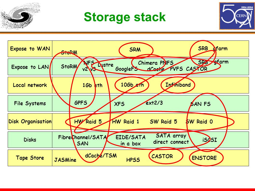 Storage stack JASMine dCache/TSM HPSS CASTOR ENSTORE FibreChannel/SATA SAN EIDE/SATA in a box SATA array direct connect iSCSI GPFS XFS ext2/3 SAN FS 1Gb eth 10Gb ethInfiniband StoRM NFS v2 v3 Lustre GoogleFS Chimera PNFS dCache PVFSCASTOR SRB gfarm HW Raid 5HW Raid 1SW Raid 5SW Raid 0 StoRM SRBgfarm SRM Expose to WAN Expose to LAN Local network File Systems Disk Organisation Disks Tape Store